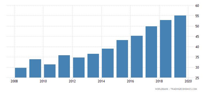 bolivia private credit bureau coverage percent of adults wb data