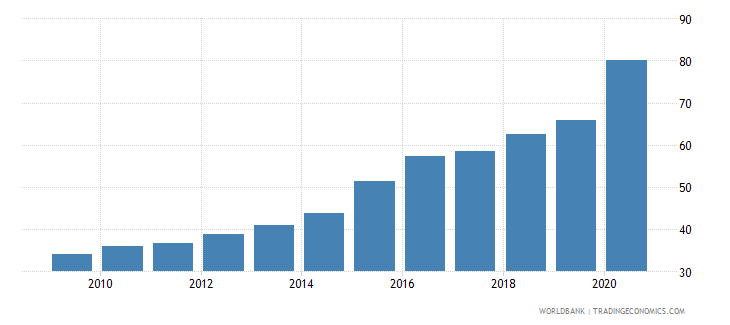 bolivia private credit by deposit money banks to gdp percent wb data