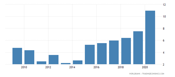 bolivia public and publicly guaranteed debt service percent of exports excluding workers remittances wb data