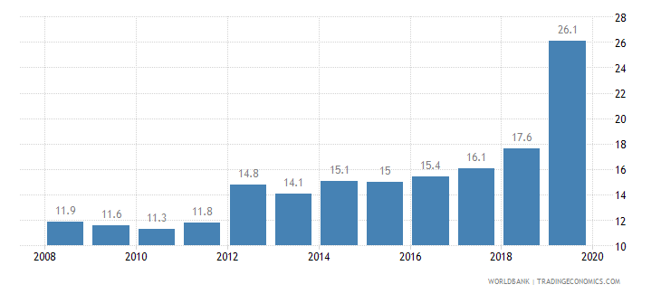 bolivia public credit registry coverage percent of adults wb data
