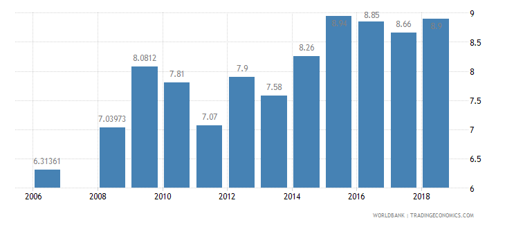bolivia public spending on education total percent of gdp wb data