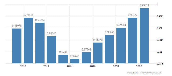 bolivia ratio of female to male primary enrollment percent wb data