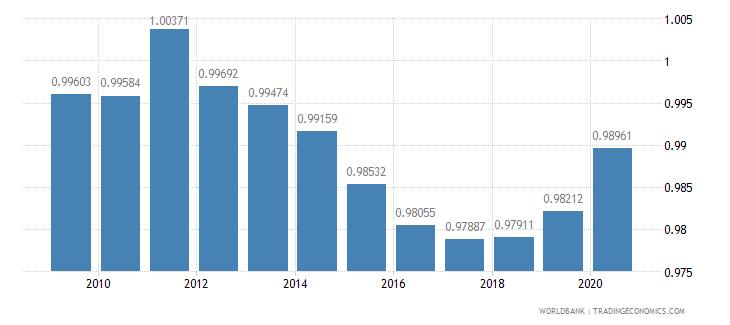 bolivia ratio of female to male secondary enrollment percent wb data