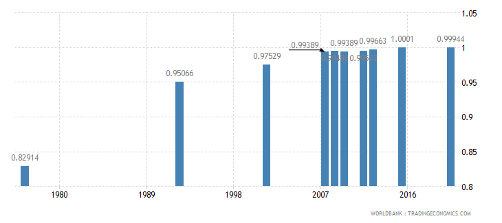 bolivia ratio of young literate females to males percent ages 15 24 wb data
