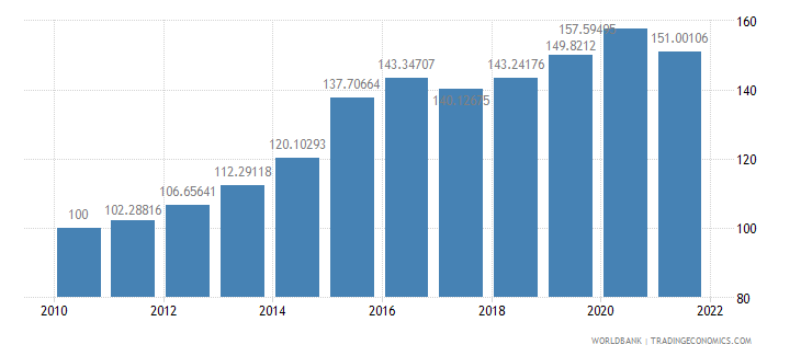 bolivia real effective exchange rate index 2000  100 wb data