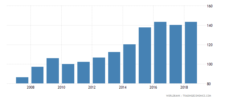 bolivia real effective exchange rate wb data