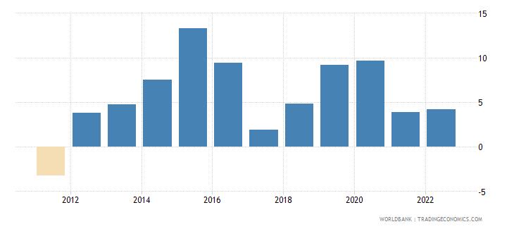 bolivia real interest rate percent wb data