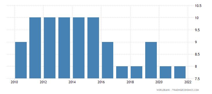 bolivia regulatory quality number of sources wb data