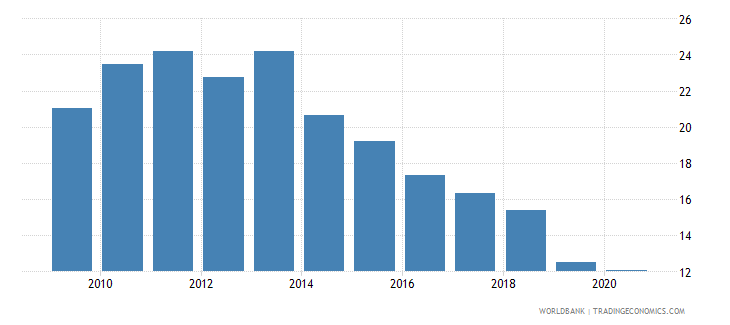 bolivia regulatory quality percentile rank wb data