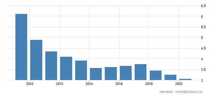 bolivia remittance inflows to gdp percent wb data