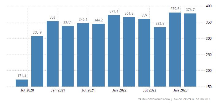 Bolivia Remittances