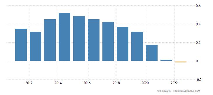 bolivia rural population growth annual percent wb data