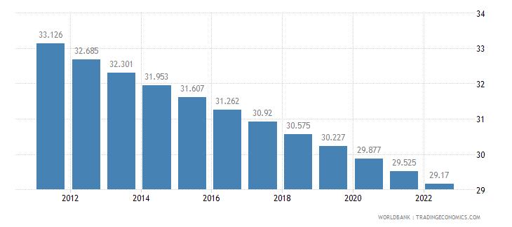 bolivia rural population percent of total population wb data