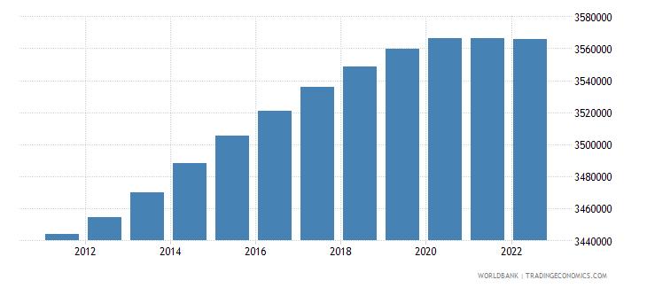 bolivia rural population wb data