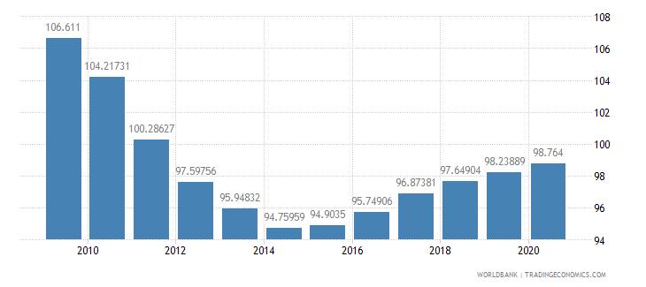 bolivia school enrollment primary female percent gross wb data