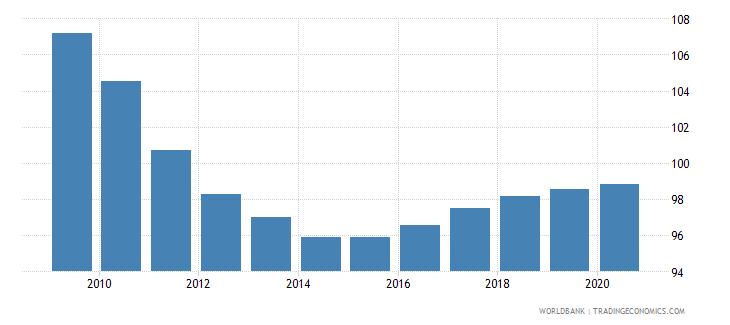 bolivia school enrollment primary percent gross wb data