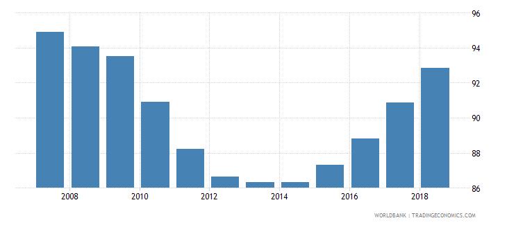 bolivia school enrollment primary percent net wb data