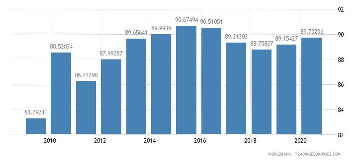 bolivia school enrollment secondary female percent gross wb data