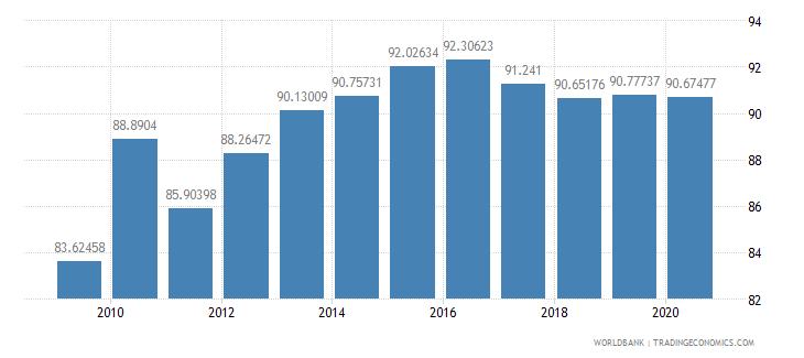bolivia school enrollment secondary male percent gross wb data