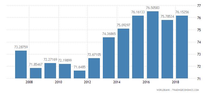 bolivia school enrollment secondary male percent net wb data