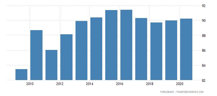 bolivia school enrollment secondary percent gross wb data