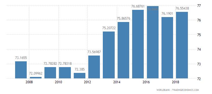 bolivia school enrollment secondary percent net wb data