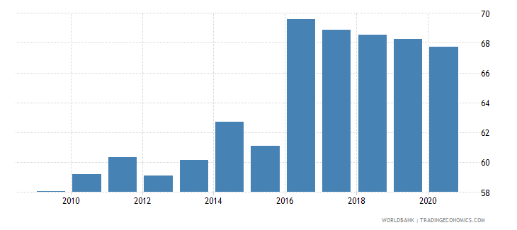bolivia self employed total percent of total employed wb data
