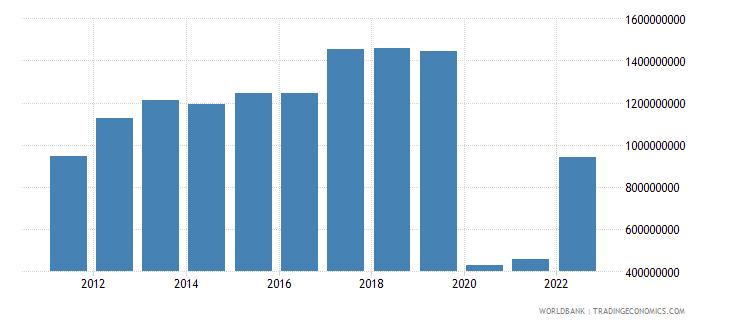 bolivia service exports bop us dollar wb data