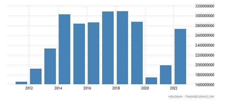 bolivia service imports bop us dollar wb data