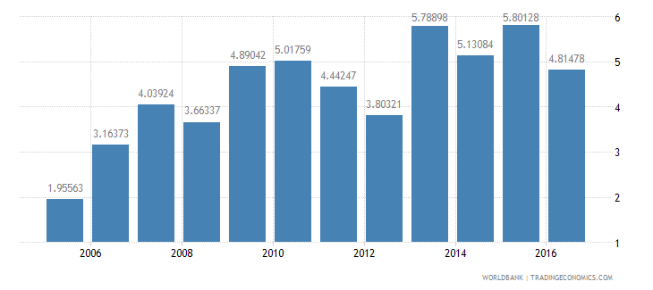 bolivia services etc  value added annual percent growth wb data