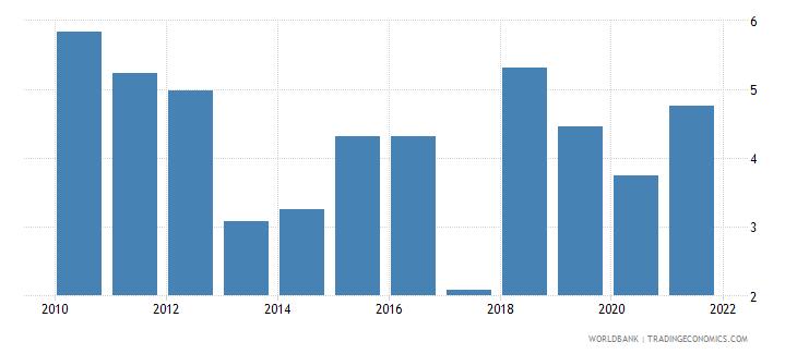 bolivia short term debt percent of total external debt wb data