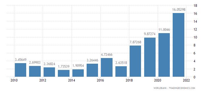 bolivia short term debt percent of total reserves wb data