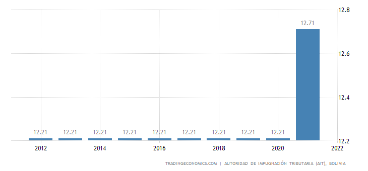 Bolivia Social Security Rate For Employees