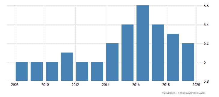 bolivia suicide mortality rate per 100000 population wb data