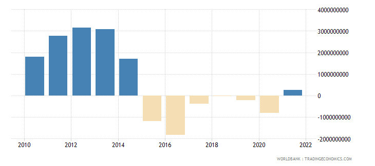 bolivia terms of trade adjustment constant lcu wb data
