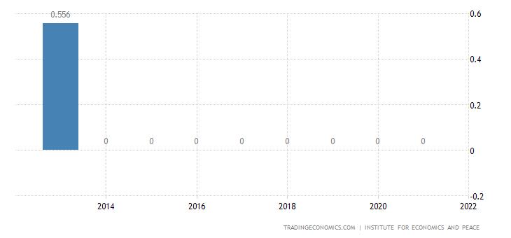 Bolivia Terrorism Index