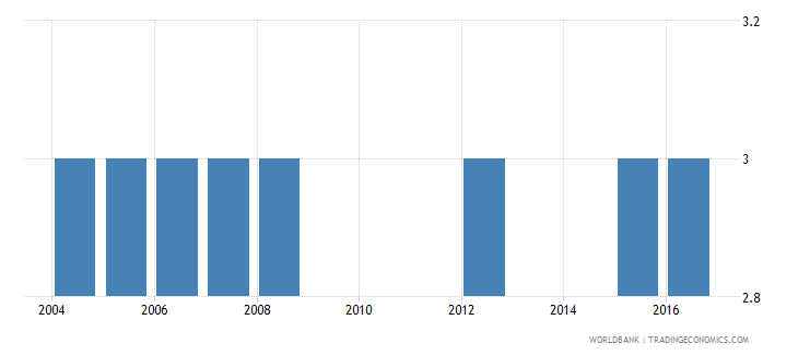 bolivia theoretical duration of post secondary non tertiary education years wb data