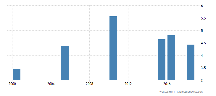 bolivia total alcohol consumption per capita liters of pure alcohol projected estimates 15 years of age wb data
