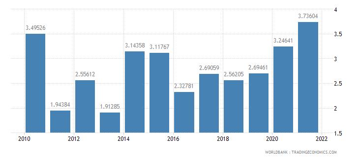bolivia total debt service percent of gni wb data