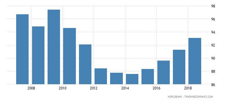bolivia total enrollment primary female percent net wb data