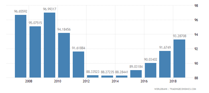 bolivia total enrollment primary male percent net wb data