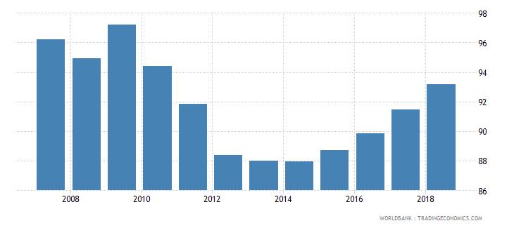 bolivia total enrollment primary percent net wb data