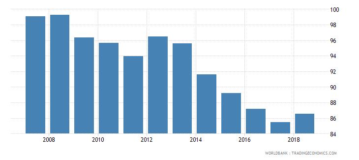 bolivia total net enrolment rate lower secondary both sexes percent wb data