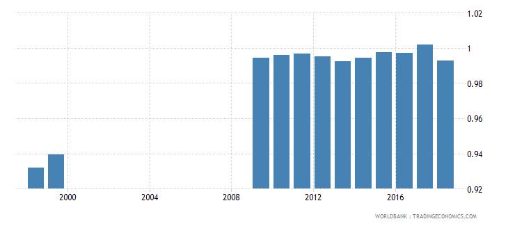 bolivia total net enrolment rate lower secondary gender parity index gpi wb data
