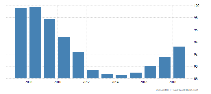 bolivia total net enrolment rate primary both sexes percent wb data