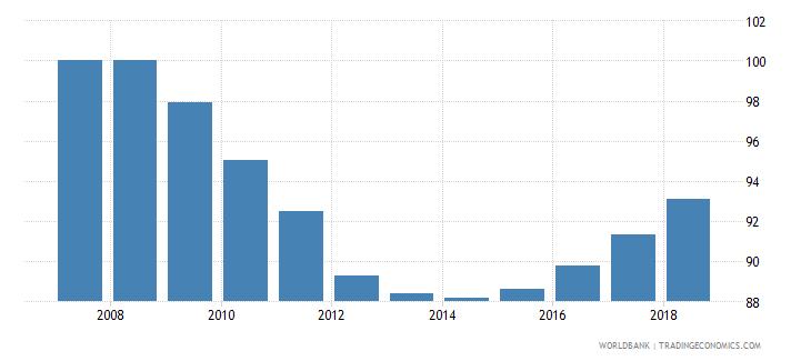 bolivia total net enrolment rate primary female percent wb data