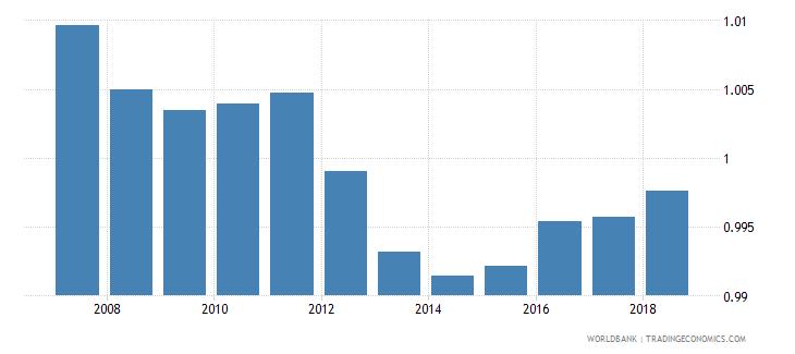 bolivia total net enrolment rate primary gender parity index gpi wb data