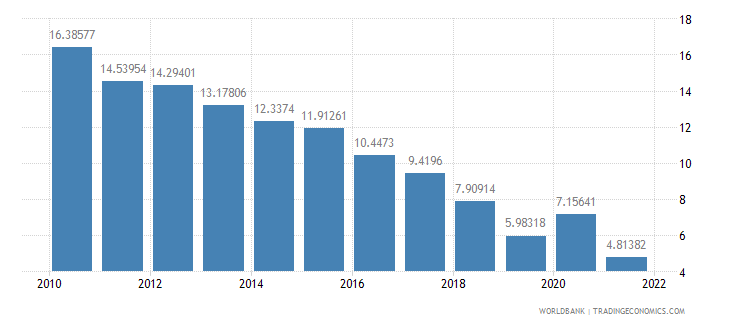bolivia total reserves in months of imports wb data