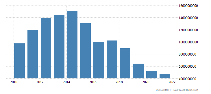 bolivia total reserves includes gold us dollar wb data