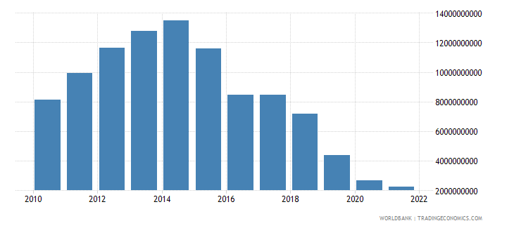 bolivia total reserves minus gold us dollar wb data